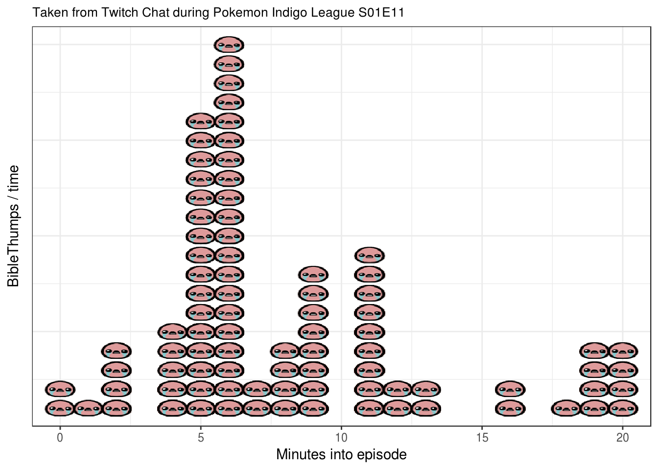 Analyzing Twitch chat during a Pokémon Marathon